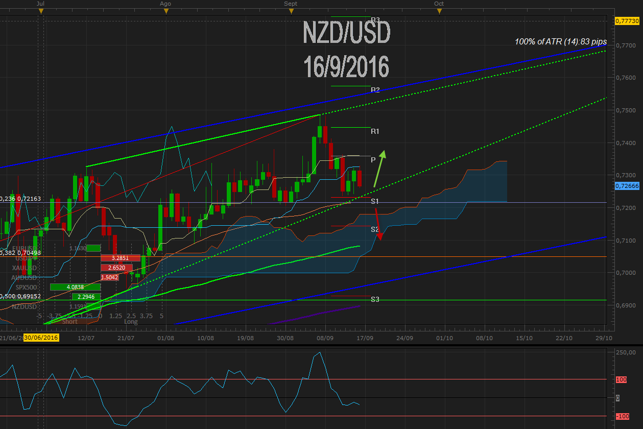 NZD / USD no puede con 0.7200 tras PIB de NZ ¿Tomara alguna medida Wheeler (RBNZ)?