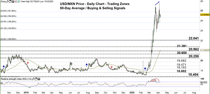USDMXN daily price chart 08-04-20 Zoomed out