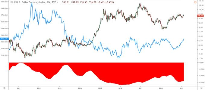 Graphique présentant le cours de l'or et le dollar américain