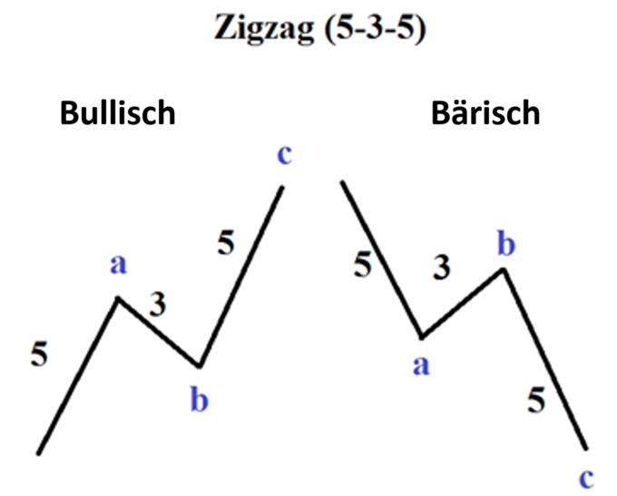 Elliot Wellen Muster: Was ist eine Zig-Zag-Formation?