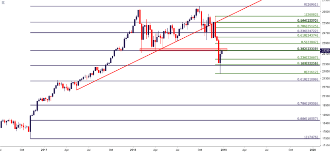 DJIA Dow Jones Weekly Price Chart