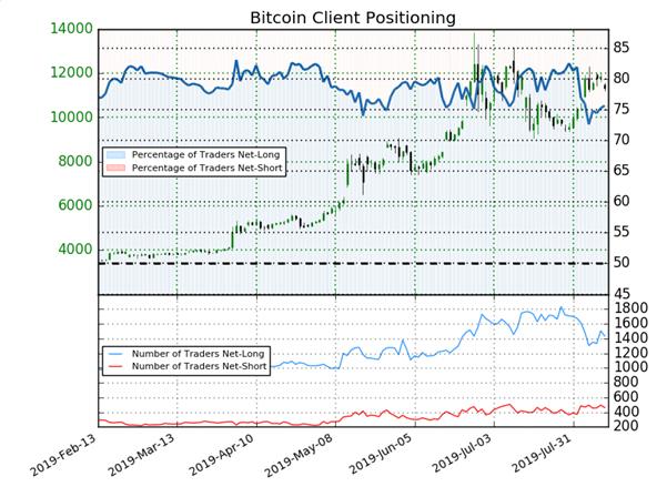 Bitcoin : signal baissier donné par l'évolution du positionnement des traders