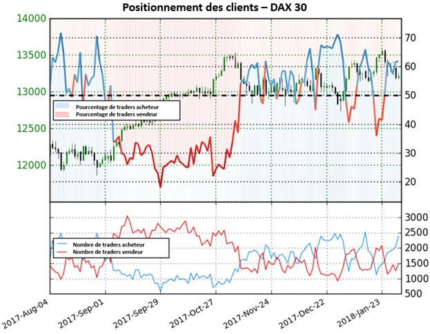 DAX 30: Avec une forte progression des positions longues, l'indice est désormais situé en territoire acheteur