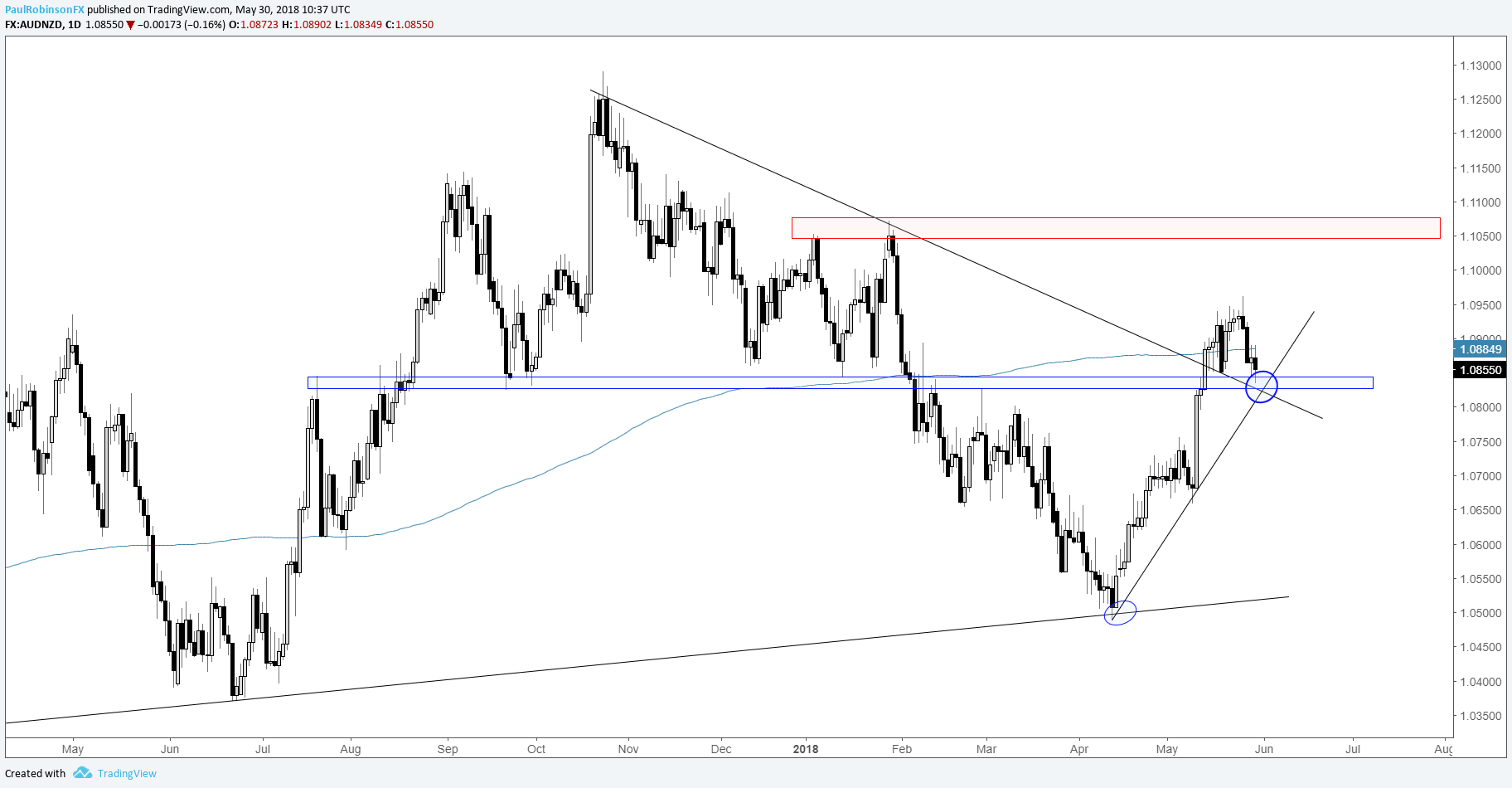 Forex traders daily