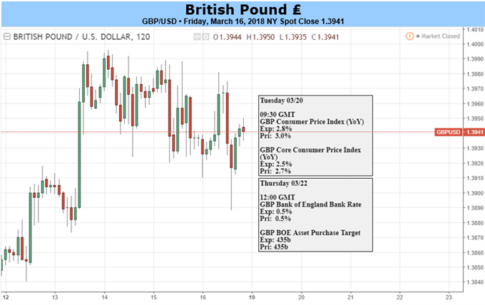 GBP: From Famine to Feast - BOE, Hard Data and Brexit