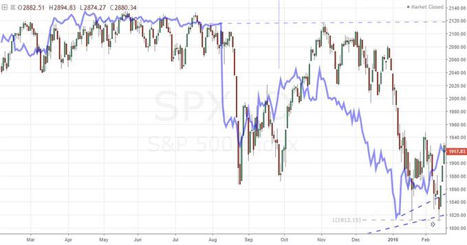 S&P 500 and USDCNH (Inverted)