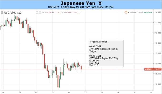 Yen Crosses Look for Permanent Traction in Equity, Risk Slide