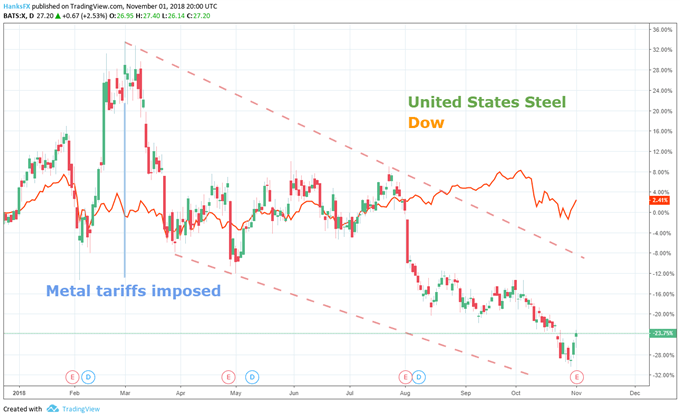 United States Steel (x) price chart vs dow