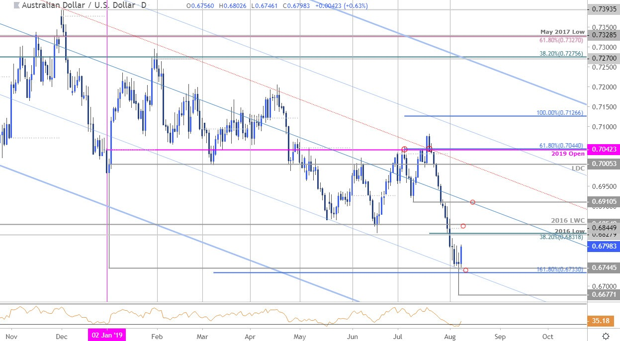 Aussie Price Outlook: Is the Australian Dollar Recovery Real?