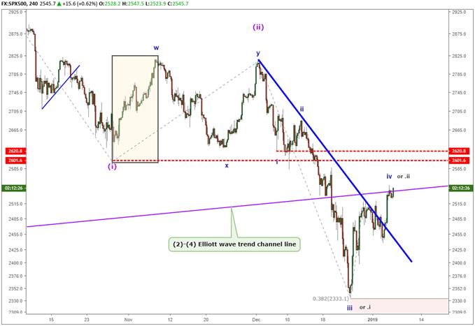 S&P 500 chart showing an elliott wave crash about to happen.