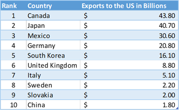 Auto exports to the US by country for 2017