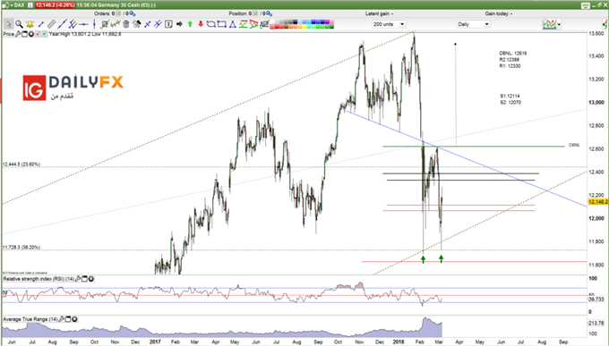Germany 30 - DAX prices Daily chart