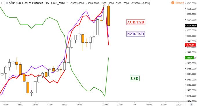 AUDUSD, NZDUSD Trend Resistance Held. Fed Williams Jawbones Markets
