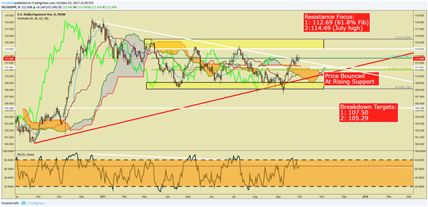 USD/JPY Will Look To Sentiment, Intermarket Highlights for Direction
