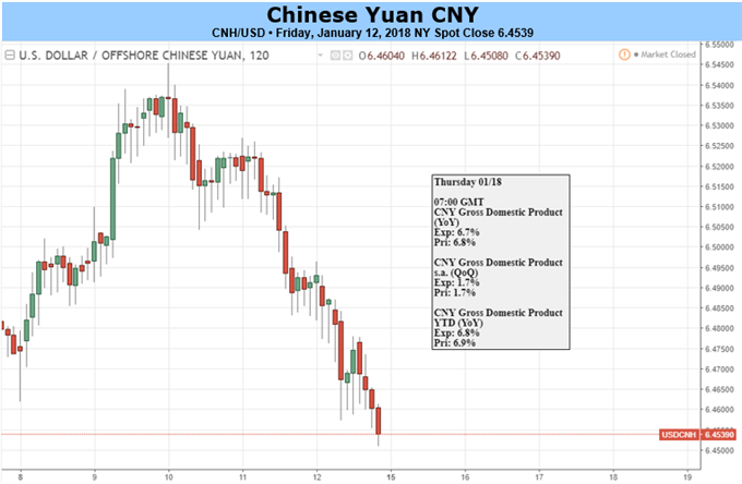 Yuan Eyes on China GDP, Fixed Asset Investment