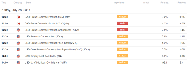 USD/CAD Economic Docket