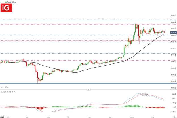 Silver Sideways as Price Action Seeks Direction