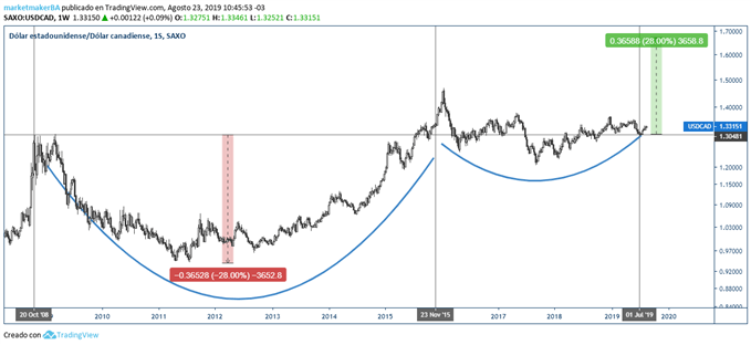 Taza con Asa en el gráfico semanal del USD/CAD