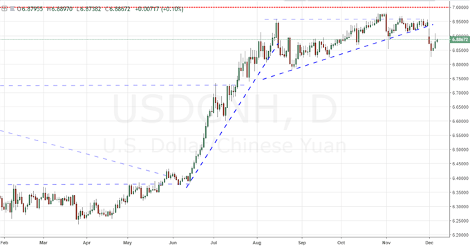 Chart of USDCNH (Daily)
