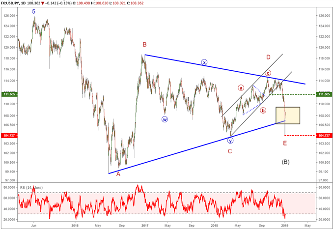 USDJPY long term chart with elliott wave labels depicting the potential for a multi-year rally.