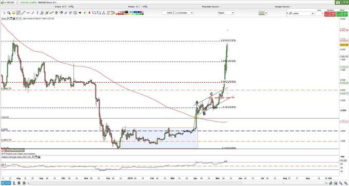 DAX, Gold, Bitcoin und Dollar - Analyse und Ausblick