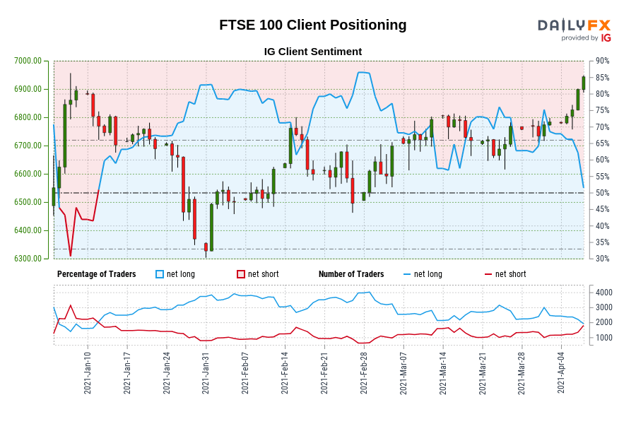 Our data shows traders are now net-short FTSE 100 for the first time since Jan 11, 2021 when FTSE 100 traded near 6,802.90.