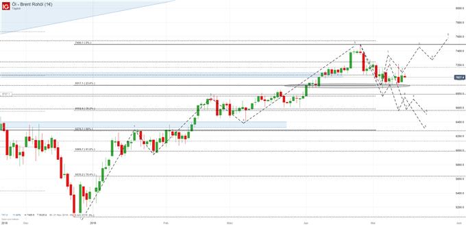 Ölpreis Brent Chartanalyse auf Tagesbasis