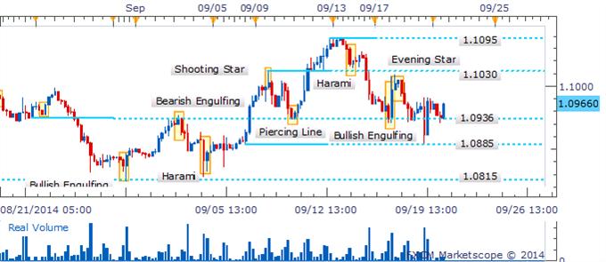USD/CAD: Señal alcista espera confirmación cerca de la barrera en el 1.1000