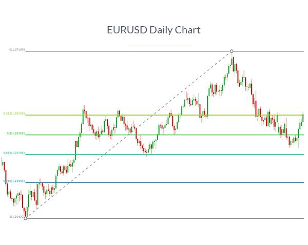 EURUSD chart with fibonacci retracement levels added to show how to draw fibonacci levels.