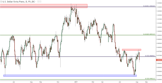 USD/CHF Technical Analysis: The Down-Trend Continues