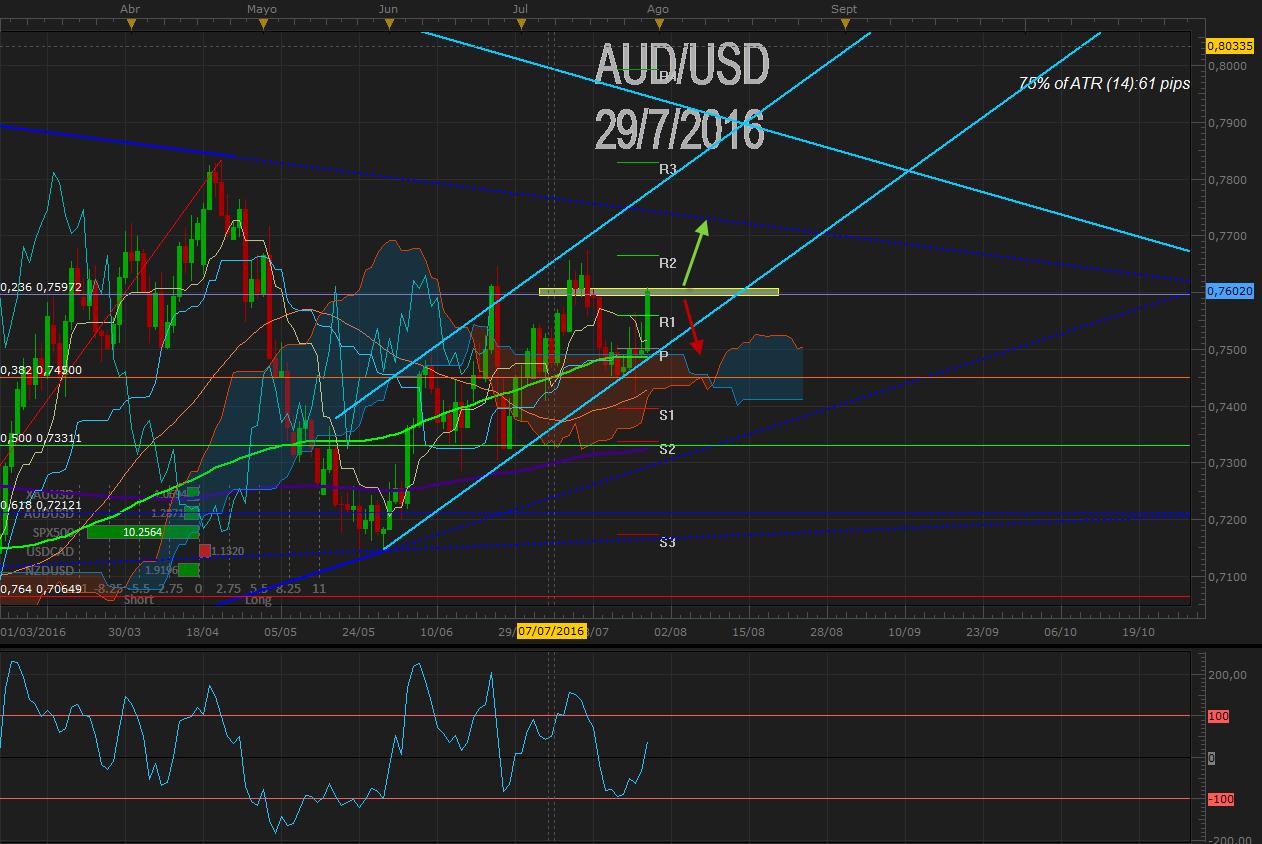 AUDUSD se posiciona en torno 0.7600 tras IPC de Australia y débil USD – Foco en tipos RBA
