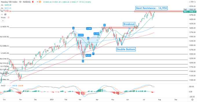 Aiming at Breakout to Test All-Time Highs