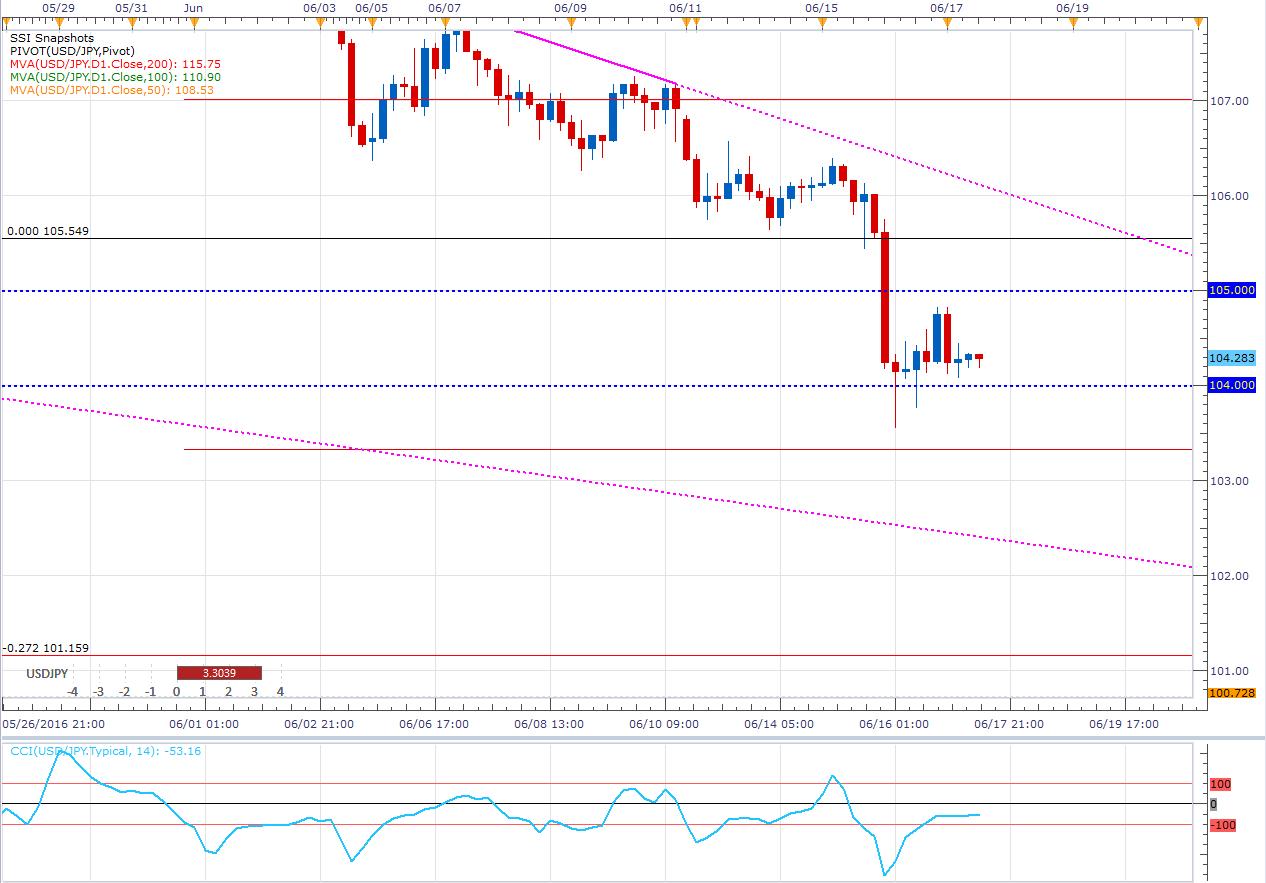 ¿Volverá a caer el USD/JPY? – Información clave para cerrar la semana