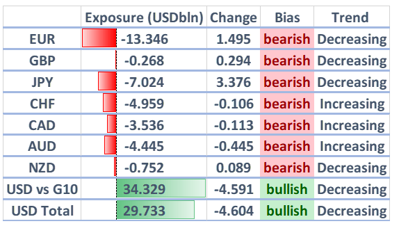 COT Report: Japanese Yen and Euro Shorts Collapse, USD Longs Reduced