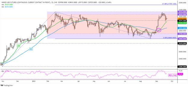 Dow Jones Falls, Nasdaq 100 Gains Ahead of the Fed. Nikkei 225 Eyeing the BoJ