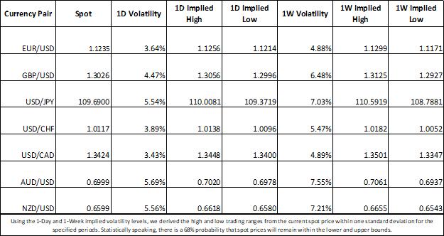 EURUSD Implied Volatility Price Chart