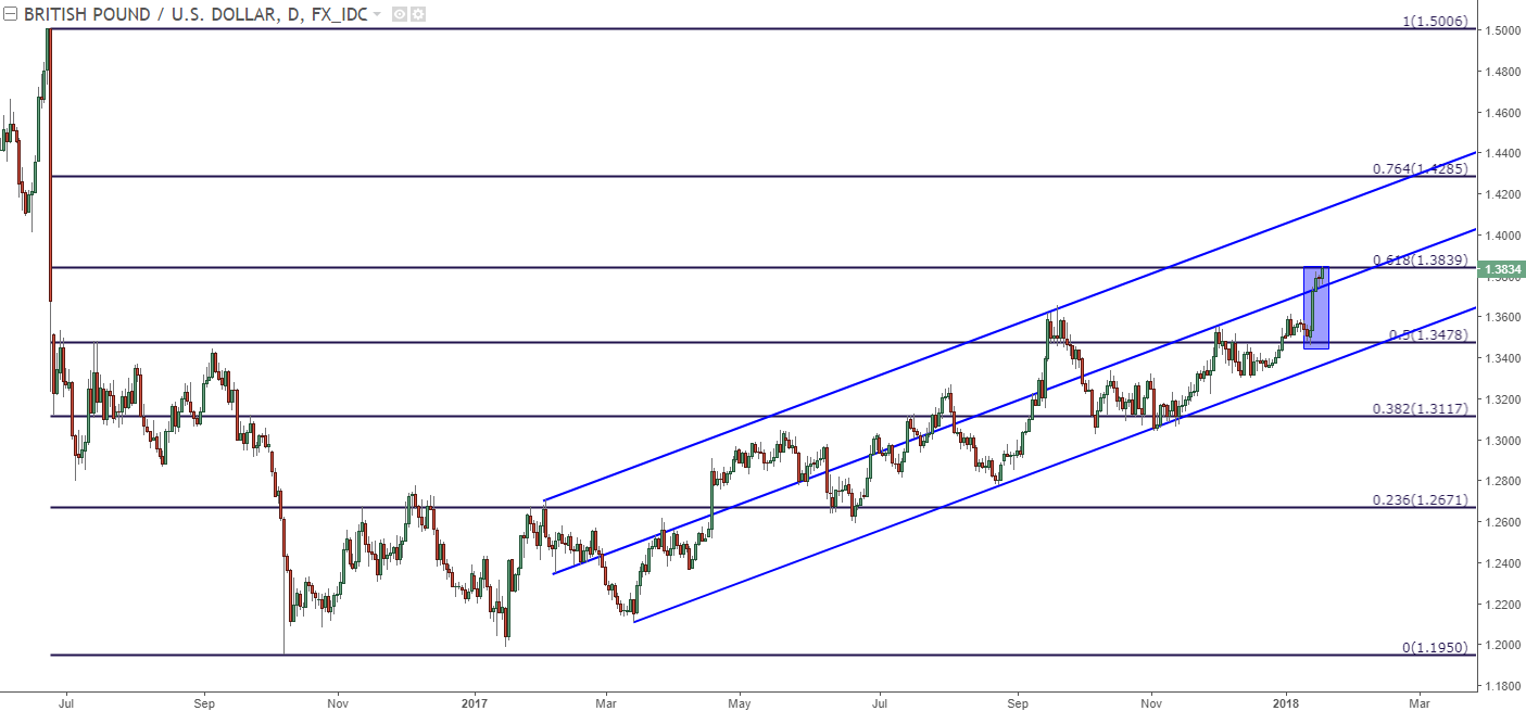 GBP/USD (Pound to Dollar) technical analysis including pivot points, moving average and more leading financial indicators with charts. Check it out now!