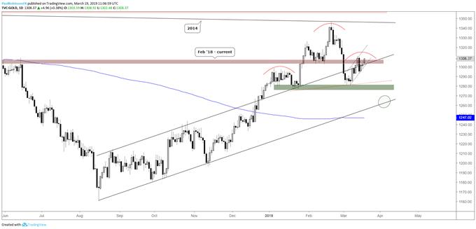 Gold daily chart, bearish near and longer-term