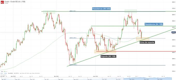 Gráfico técnico de los precios del petróleo en zona de soporte