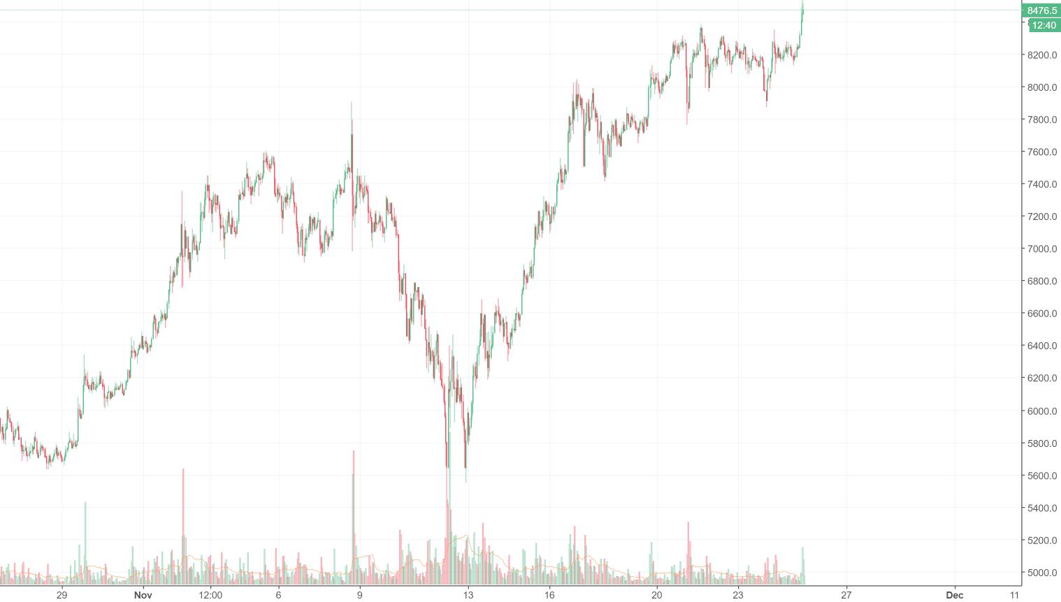 Bitcoin: Kurs notiert erstmals auf Allzeithoch über 10.000 US-Dollar