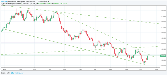 NZD/USD Soars on CPI Beat, RBNZ Rate Hike Expectations