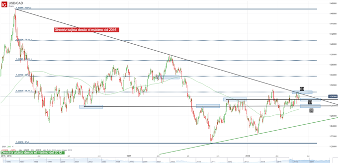 Gráfico técnico del USD/CAD
