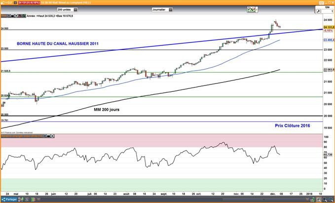 Wall Street : Le S&P 500 et le Dow Jones pourraient accentuer leur repli