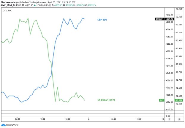 S&P 500, US Dollar