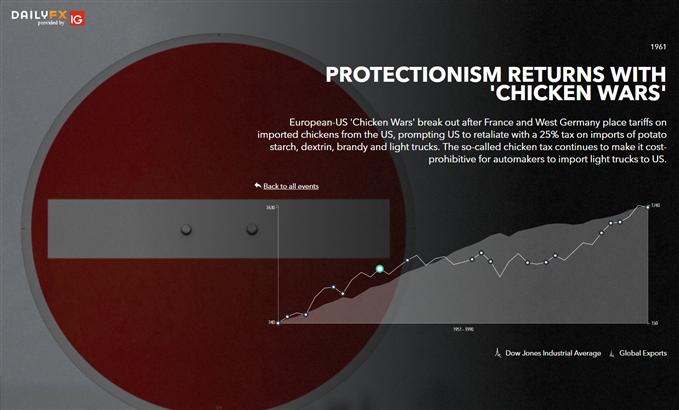 DailyFX Trade Wars Infographic