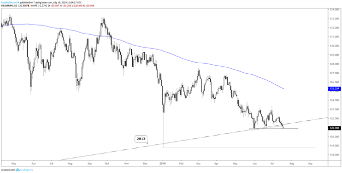 USDCAD, GBPUSD, EURJPY & More – Charts to Watch Next Week