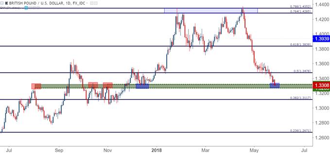 GBP/USD-Tageschart
