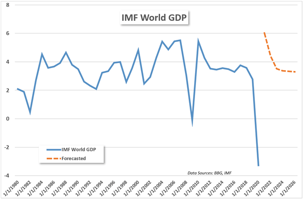IMF world gdp chart weo