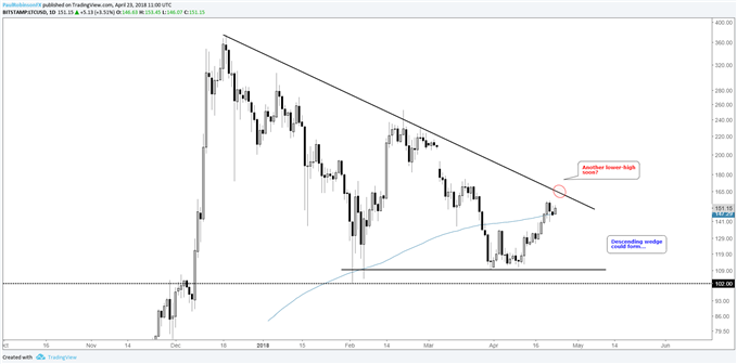 ltcusd daily log chart with t-line resistance ahead