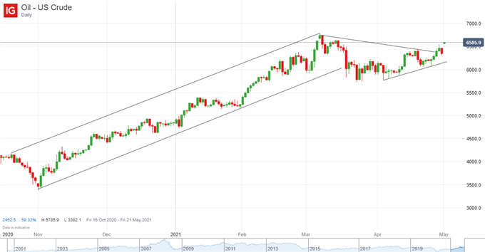Canadian Dollar (CAD) Price Outlook: USD/CAD Poised For Further Leg Lower